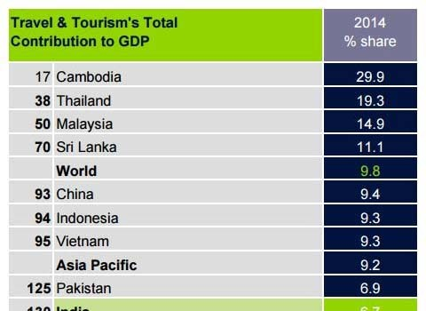 wttc-gdp share chart on tourism